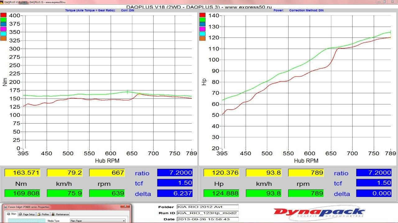 График замера мощности Kia Rio 1.6